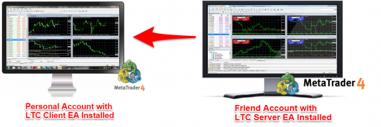 How to copy the trades from your friend's MT4 account living overseas.
